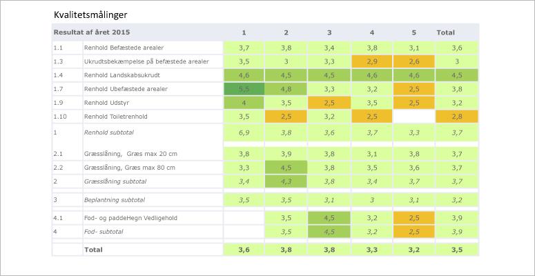 Kvalitetsmåling referencer